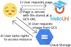App Engine, Google Cloud Storage, and Signed URLs  | Good