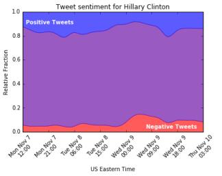 hillary_sentiment