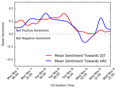 net_sentiment
