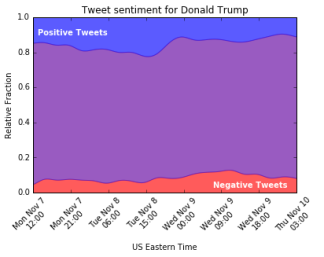 trump_sentiment